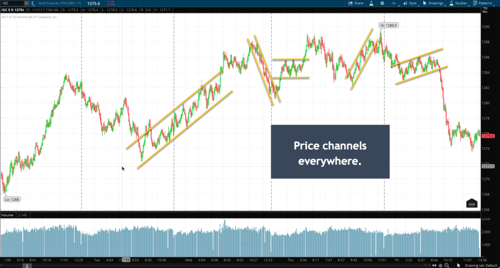 price channels